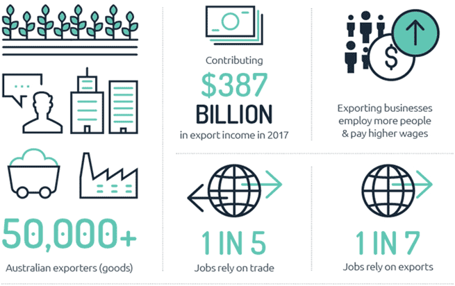 50,000 Australian goods exporters; Contributing $387 billion in export income in 2017; 1 in 5 Australian jobs rely on trade; 1 in 7 jobs rely on exports; Exporting businesses employ more people and pay higher wages