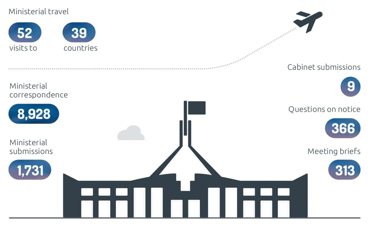 Infographic depicting DFAT support for ministers, briefing and other products