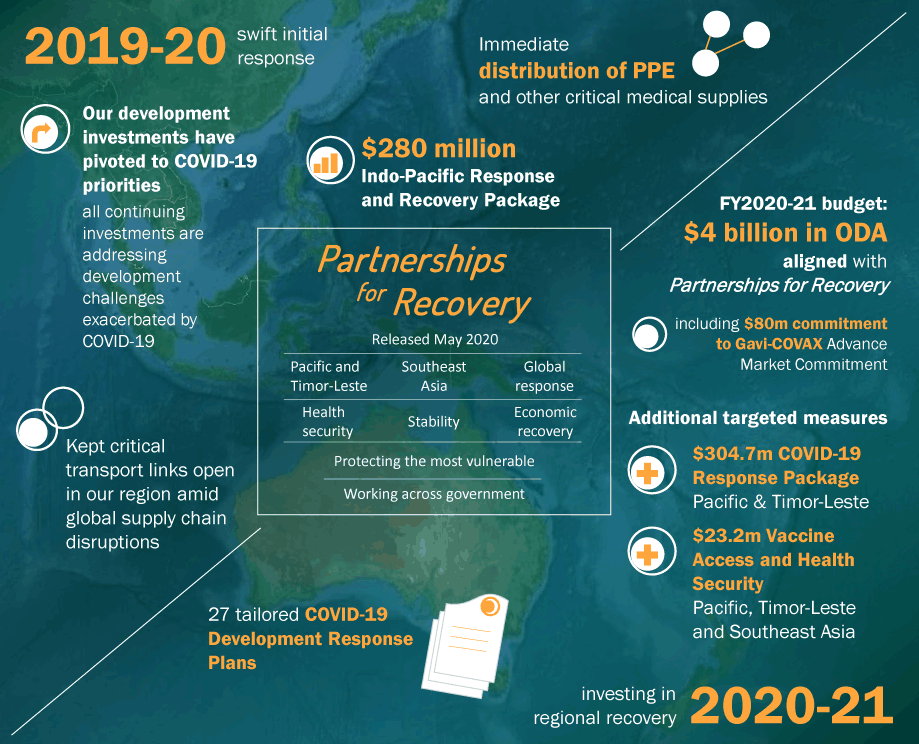 Alt text available at https://www.dfat.gov.au/development/infographic-partnerships-recovery